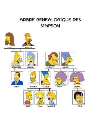 Arbre généalogique des Simpson