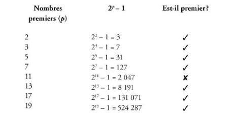 formule de mercenne